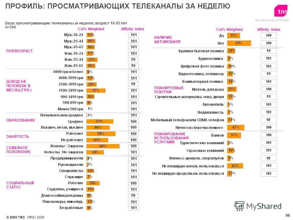 © 2009 TNS NRS+ 2009 66 База: просматривающие телеканалы за неделю, возраст 16-65 лет n=398 ПОЛ/ВОЗРАСТ ДОХОД НА ЧЕЛОВЕКА В МЕСЯЦ (ГРН.) ОБРАЗОВАНИЕ Affinity IndexСol% Weighted НАЛИЧИЕ АВТОМОБИЛЯ ПЛАНИРОВАНИЕ ИСПОЛЬЗОВАНИЯ УСЛУГАМИ СОЦИАЛЬНЫЙ СТАТУС