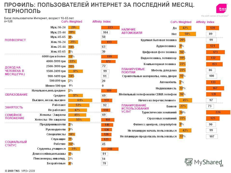 81 © 2009 TNS NRS+ 2009 База: пользователи Интернет, возраст 16-65 лет n=128 ПОЛ/ВОЗРАСТ ДОХОД НА ЧЕЛОВЕКА В МЕСЯЦ (ГРН.) ОБРАЗОВАНИЕ Affinity IndexСol% Weighted НАЛИЧИЕ АВТОМОБИЛЯ ПЛАНИРОВАНИЕ ИСПОЛЬЗОВАНИЯ УСЛУГ СОЦИАЛЬНЫЙ СТАТУС ПЛАНИРУЕМЫЕ ПОКУПК
