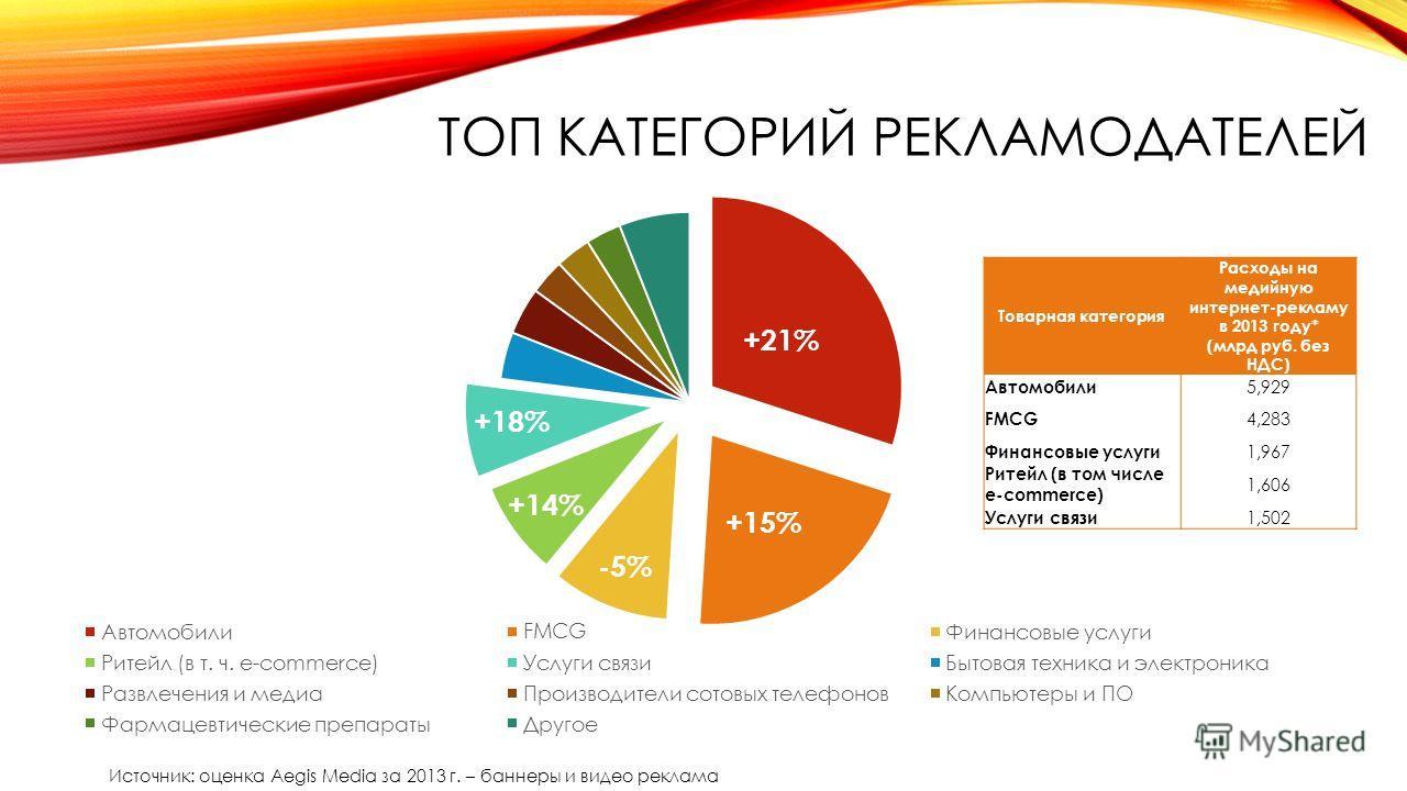 ТОП КАТЕГОРИЙ РЕКЛАМОДАТЕЛЕЙ Товарная категория Расходы на медийную интернет-рекламу в 2013 году* (млрд руб. без НДС) Автомобили 5,929 FMCG 4,283 Финансовые услуги 1,967 Ритейл (в том числе e-commerce) 1,606 Услуги связи 1,502 Источник: оценка Aegis