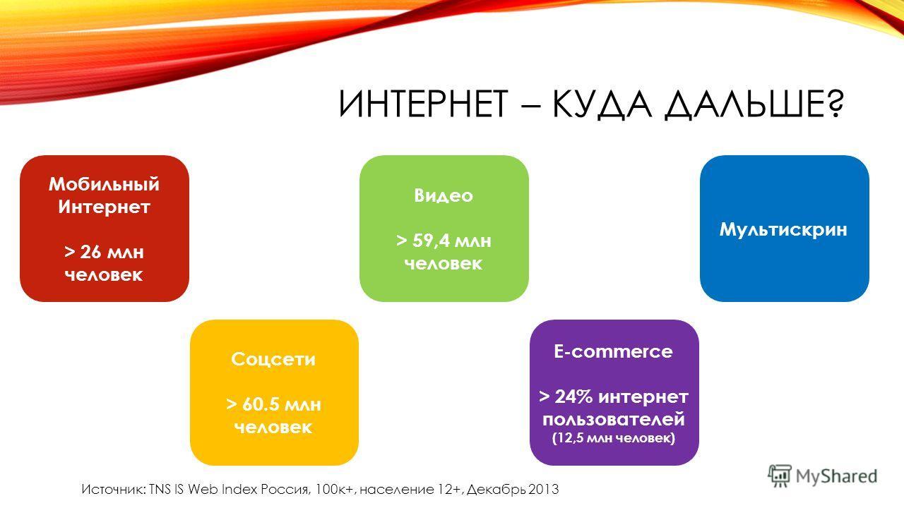 ИНТЕРНЕТ – КУДА ДАЛЬШЕ? Мобильный Интернет > 26 млн человек Источник: TNS IS Web Index Россия, 100 к+, население 12+, Декабрь 2013 Соцсети > 60.5 млн человек Видео > 59,4 млн человек E-commerce > 24% интернет пользователей (12,5 млн человек) Мультиск