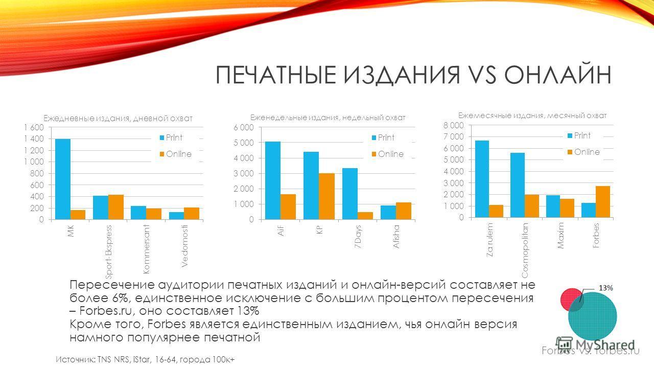 ПЕЧАТНЫЕ ИЗДАНИЯ VS ОНЛАЙН Forbes vs. forbes.ru Источник: TNS NRS, iStar, 16-64, города 100 к+ Пересечение аудитории печатных изданий и онлайн-версий составляет не более 6%, единственное исключение с большим процентом пересечения – Forbes.ru, оно сос