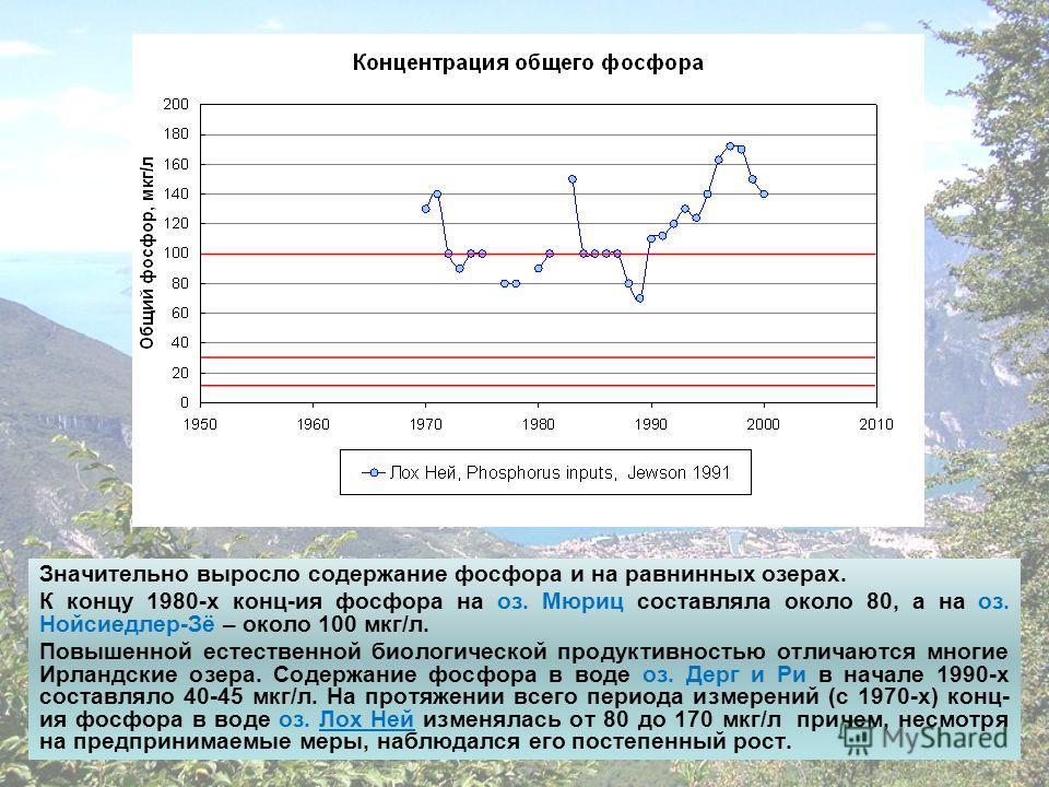 Значительно выросло содержание фосфора и на равнинных озерах. К концу 1980-х конц-ия фосфора на оз. Мюриц составляла около 80, а на оз. Нойсиедлер-Зё – около 100 мкг/л. Повышенной естественной биологической продуктивностью отличаются многие Ирландски