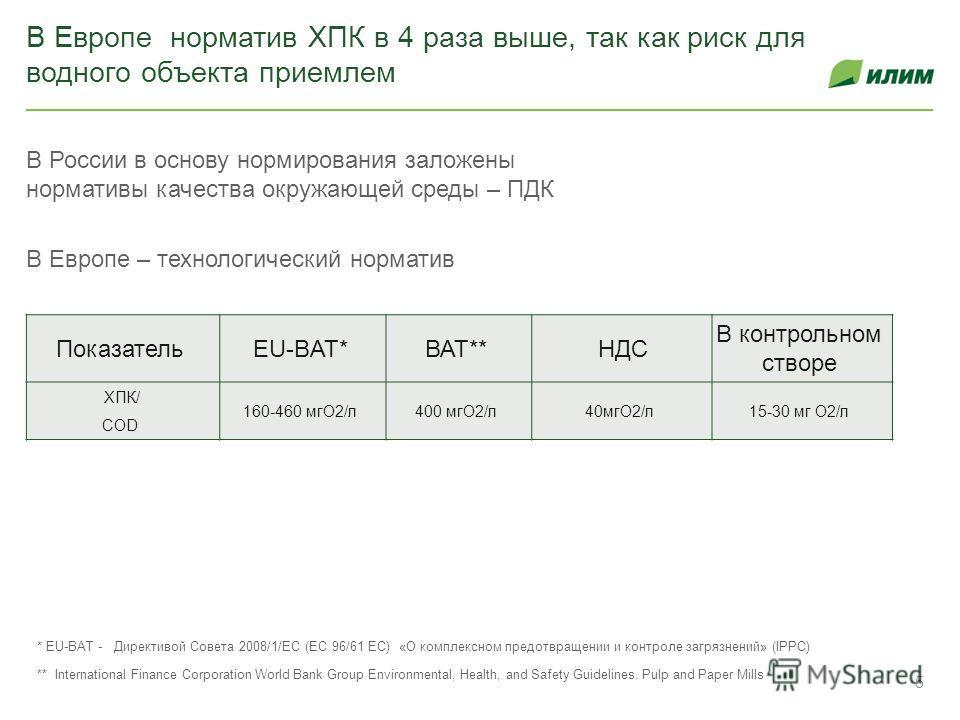 В Европе норматив ХПК в 4 раза выше, так как риск для водного объекта приемлем В России в основу нормирования заложены нормативы качества окружающей среды – ПДК В Европе – технологический норматив * ЕU-ВАТ - Директивой Совета 2008/1/ЕС (ЕС 96/61 ЕС)