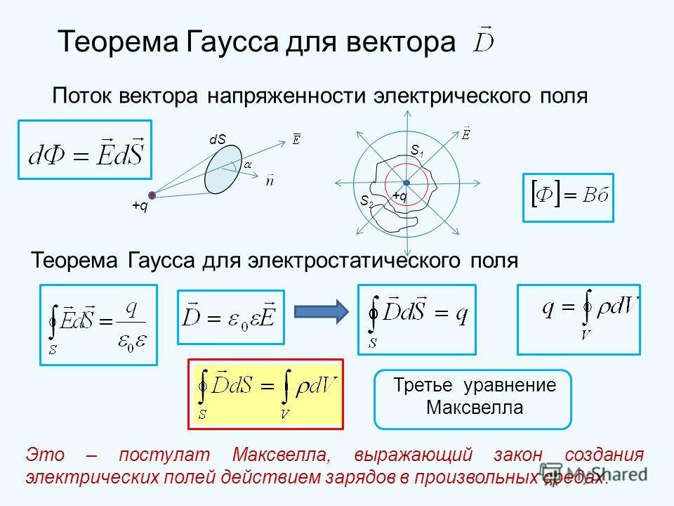 Теорема Гаусса для вектора Поток вектора напряженности электрического поля +q dS S1S1 S2S2 +q Теорема Гаусса для электростатического поля Третье уравнение Максвелла Это – постулат Максвелла, выражающий закон создания электрических полей действием зар