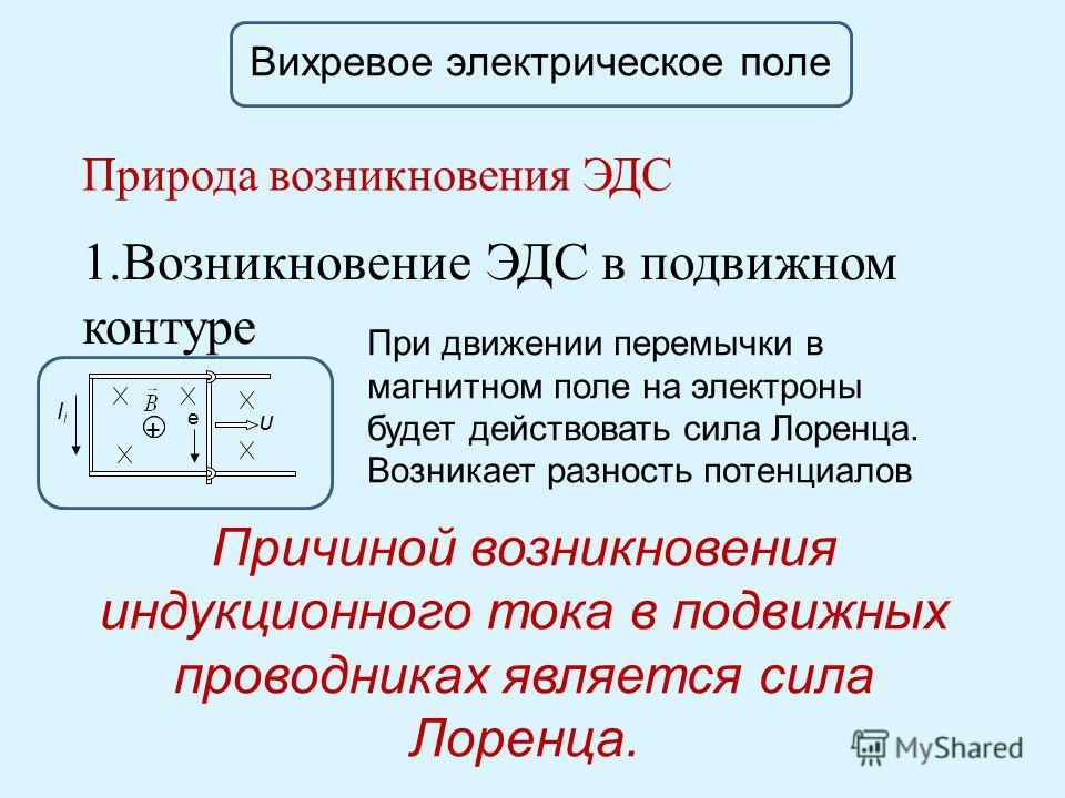 Вихревое электрическое поле Природа возникновения ЭДС 1. Возникновение ЭДС в подвижном контуре + e IiIi υ При движении перемычки в магнитном поле на электроны будет действовать сила Лоренца. Возникает разность потенциалов Причиной возникновения индук
