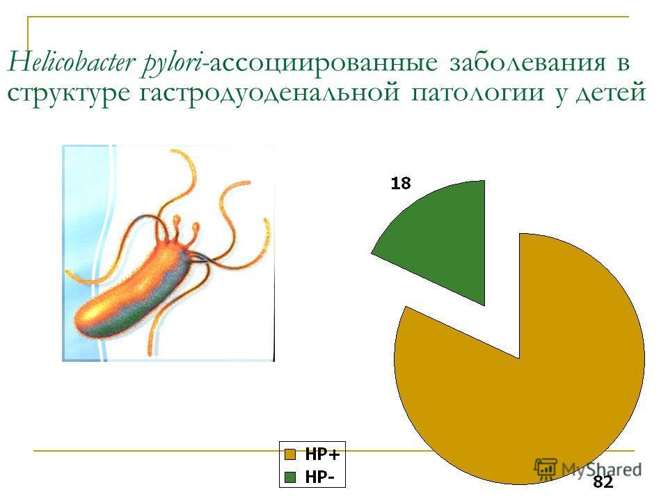 Helicobacter pylori-ассоциированные заполевания в структуре гастродуоденальной патологии у детей