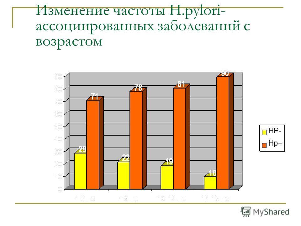 Изменение частоты H.pylori- ассоциированных заполеваний с возрастом НР- Нр+