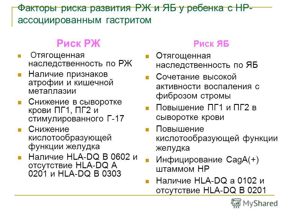 Факторы риска развития РЖ и ЯБ у ребенка с НР- ассоциированным гастритом Риск РЖ О отягощенная наследственность по РЖ Наличие признаков атрофии и кишечной метаплазии Снижение в сыворотке крови ПГ1, ПГ2 и стимулированного Г-17 Снижение кислотообразующ