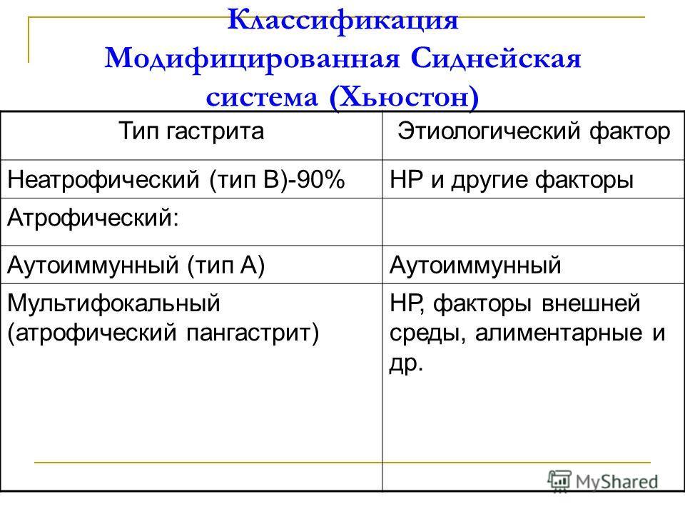 Классификация Модифицированная Сиднейская система (Хьюстон) Тип гастрита Этиологический фактор Неатрофический (тип В)-90%НР и другие факторы Атрофический: Аутоиммунный (тип А)Аутоиммунный Мультифокальный (атрофический пангастрит) НР, факторы внешней