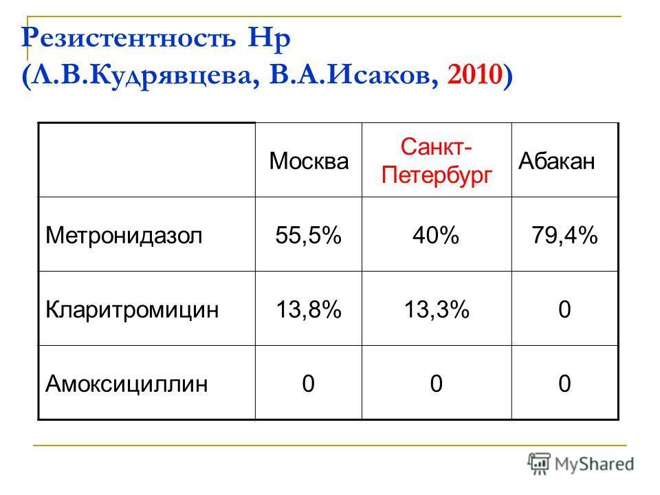 Резистентность Нр (Л.В.Кудрявцева, В.А.Исаков, 2010) Москва Санкт- Петербург Абакан Метронидазол 55,5%40%79,4% Кларитромицин 13,8%13,3%0 Амоксициллин 000