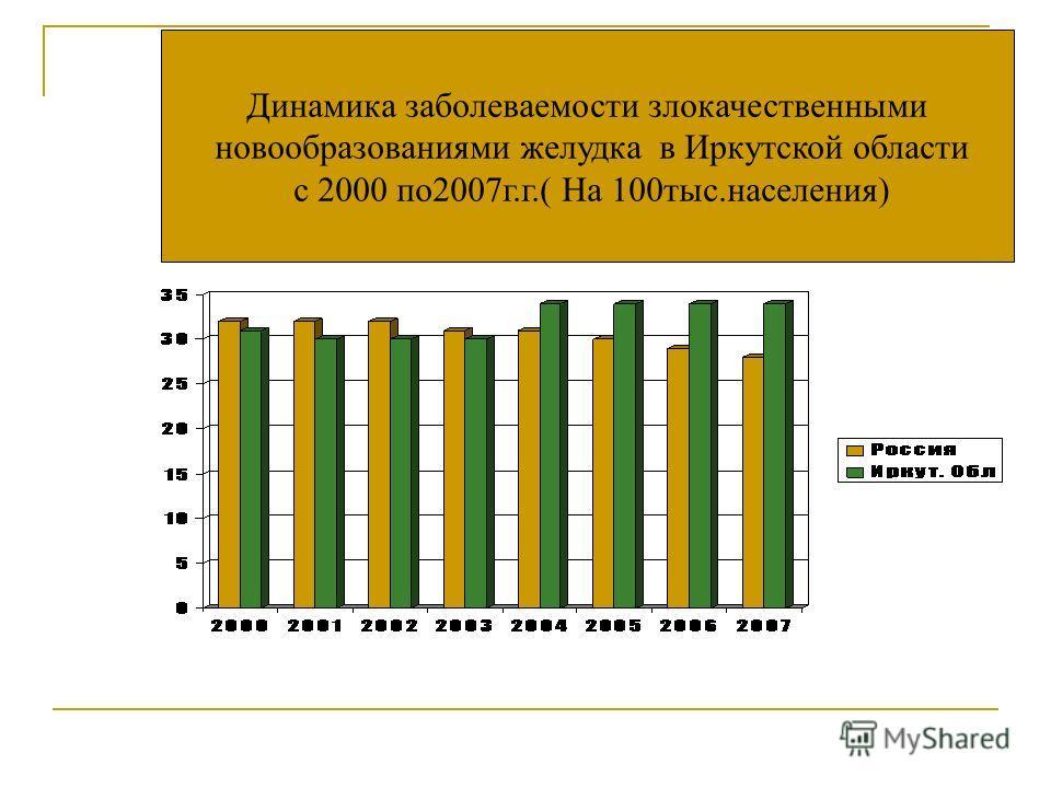 Динамика заполеваемости злокачественными новообразованиями желудка в Иркутской области с 2000 по 2007 г.г.( На 100 тыс.населения)