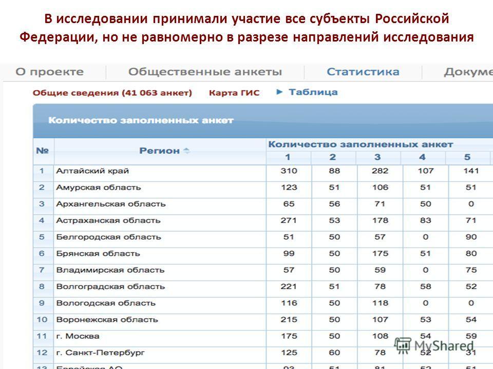 В исследовании принимали участие все субъекты Российской Федерации, но не равномерно в разрезе направлений исследования