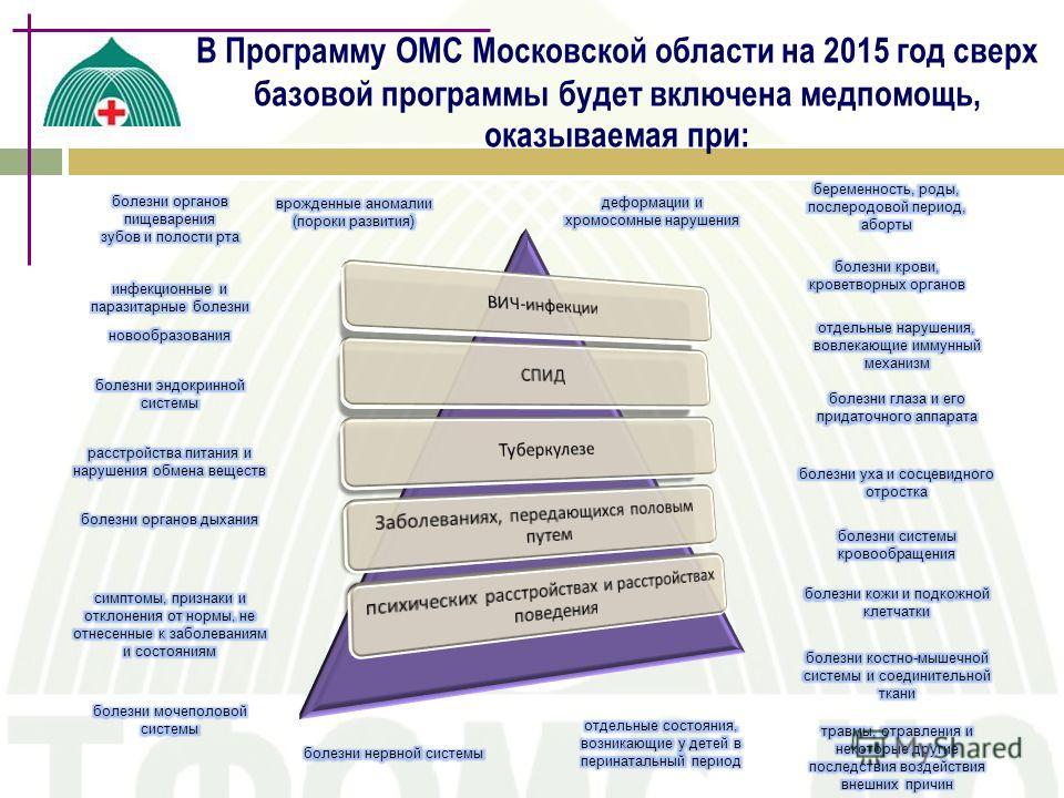 В Программу ОМС Московской области на 2015 год сверх базовой программы будет включена медпомощь, оказываемая при: