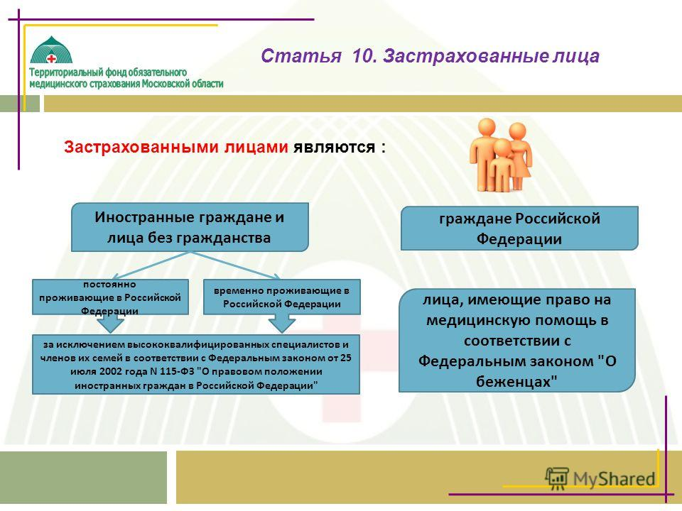 Статья 10. Застрахованные лица Застрахованными лицами являются : граждане Российской Федерации Иностранные граждане и лица без гражданства лица, имеющие право на медицинскую помощь в соответствии с Федеральным законом