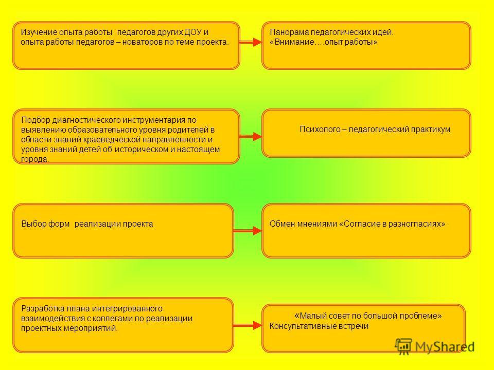 Подбор диагностического инструментария по выявлению образовательного уровня родителей в области знаний краеведческой направленности и уровня знаний детей об историческом и настоящем города. Выбор форм реализации проекта Разработка плана интегрированн
