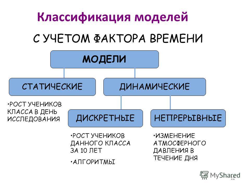 ИНФОРМАЦИОННЫЕ МОДЕЛИ Информационная модель – описание реального объекта (процесса, явления) на одном из языков (разговорном или формальном). 11