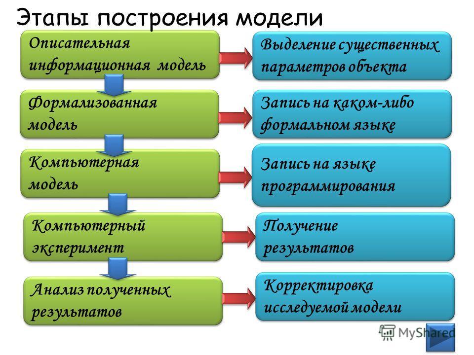 Формализация – процесс построения информационных моделей с помощью формальных языков. 5