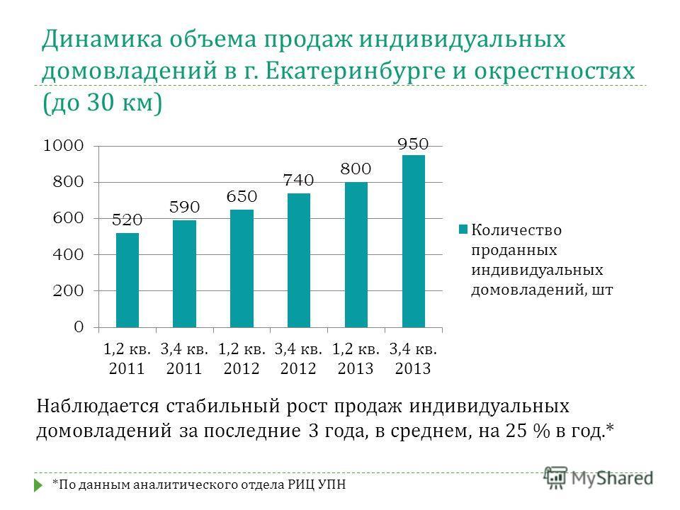 Динамика объема продаж индивидуальных домовладений в г. Екатеринбурге и окрестностях ( до 30 км ) Наблюдается стабильный рост продаж индивидуальных домовладений за последние 3 года, в среднем, на 25 % в год.* * По данным аналитического отдела РИЦ УПН
