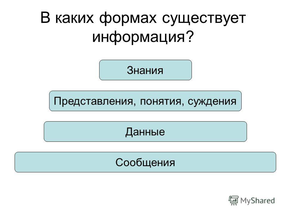 В каких формах существует информация? Сообщения Данные Представления, понятия, суждения Знания