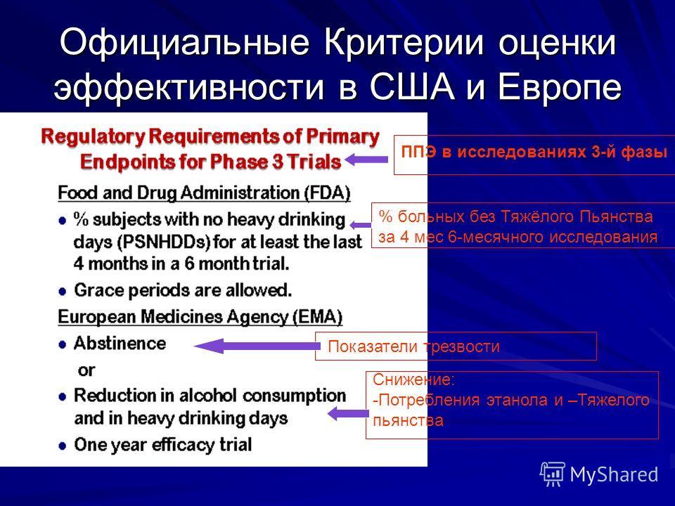 Официальные Критерии оценки эффективности в США и Европе % больных без Тяжёлого Пьянства за 4 мес 6-месячного исследования Показатели трезвости Снижение: -Потребления этанола и –Тяжелого пьянства ППЭ в исследованиях 3-й фазы