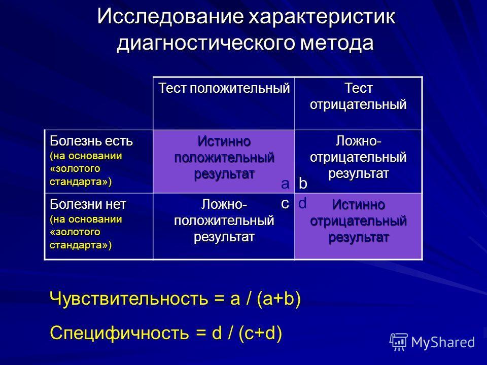 Исследование характеристик диагностического метода Тест положительный Тест отрицательный Болезнь есть (на основании «золотого стандарта») Истинно положительный результат Ложно- отрицательный результат Болезни нет (на основании «золотого стандарта») Л