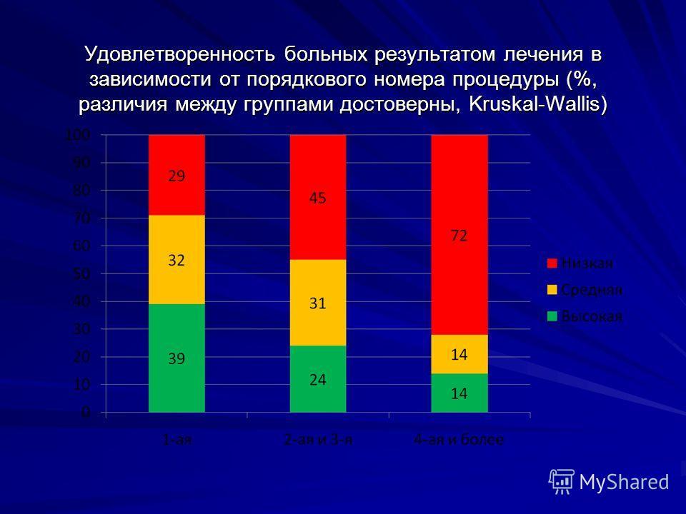 Удовлетворенность больных результатом лечения в зависимости от порядкового номера процедуры (%, различия между группами достоверны, Kruskal-Wallis)
