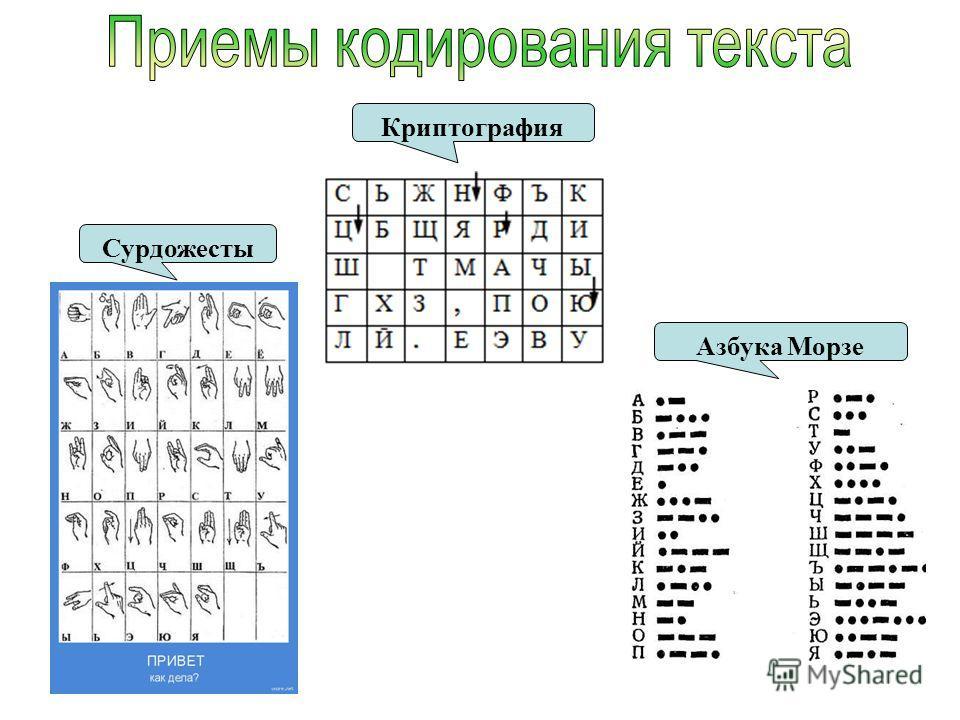 Криптография Азбука Морзе Сурдожесты