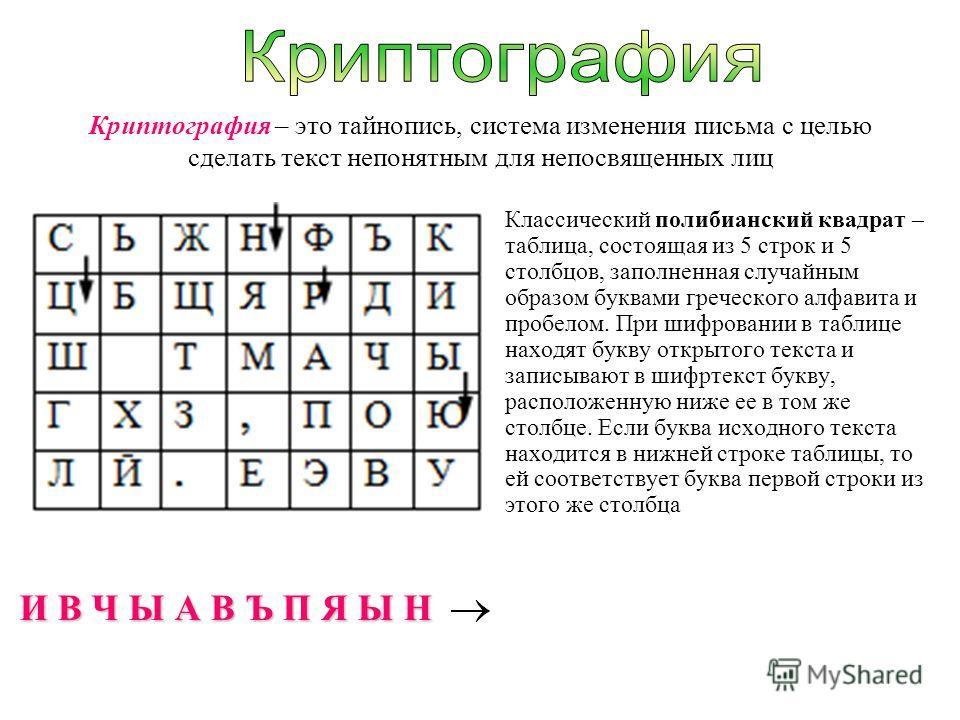 Криптография – это тайнопись, система изменения письма с целью сделать текст непонятным для непосвященных лиц Классический полибианский квадрат – таблица, состоящая из 5 строк и 5 столбцов, заполненная случайным образом буквами греческого алфавита и