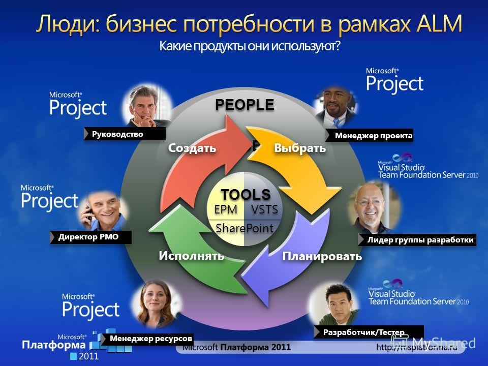 PEOPLE EPM VSTS TOOLS SharePoint PROCESS Создать Выбрать Планировать Исполнять Руководство Лидер группы разработки Разработчик/Тестер Менеджер ресурсов Директор PMO Менеджер проекта