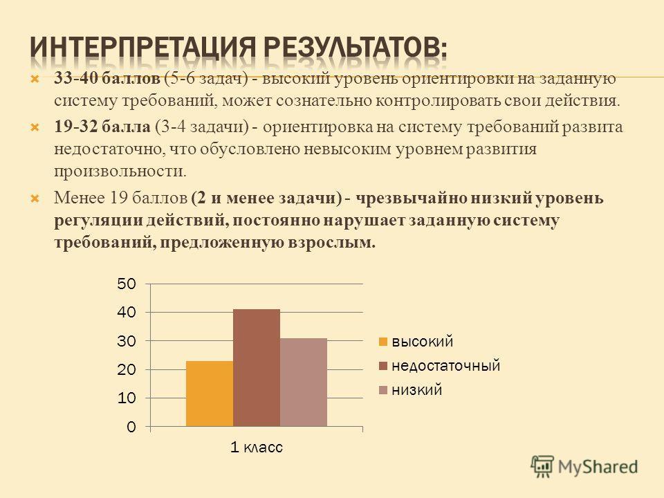 33-40 баллов (5-6 задач) - высокий уровень ориентировки на заданную систему требований, может сознательно контролировать свои действия. 19-32 балла (3-4 задачи) - ориентировка на систему требований развита недостаточно, что обусловлено невысоким уров