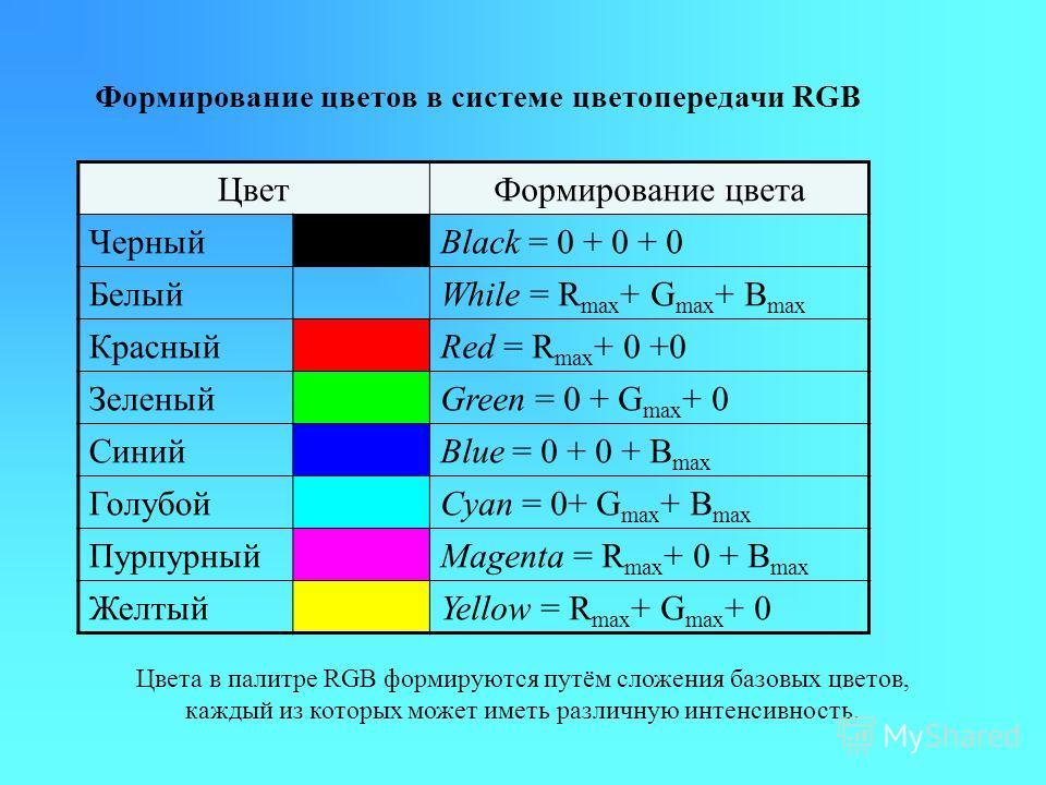 Формирование цветов в системе цветопередачи RGB Цвета в палитре RGB формируются путём сложения базовых цветов, каждый из которых может иметь различную интенсивность. Цвет Формирование цвета ЧерныйBlack = 0 + 0 + 0 БелыйWhile = R max + G max + B max К