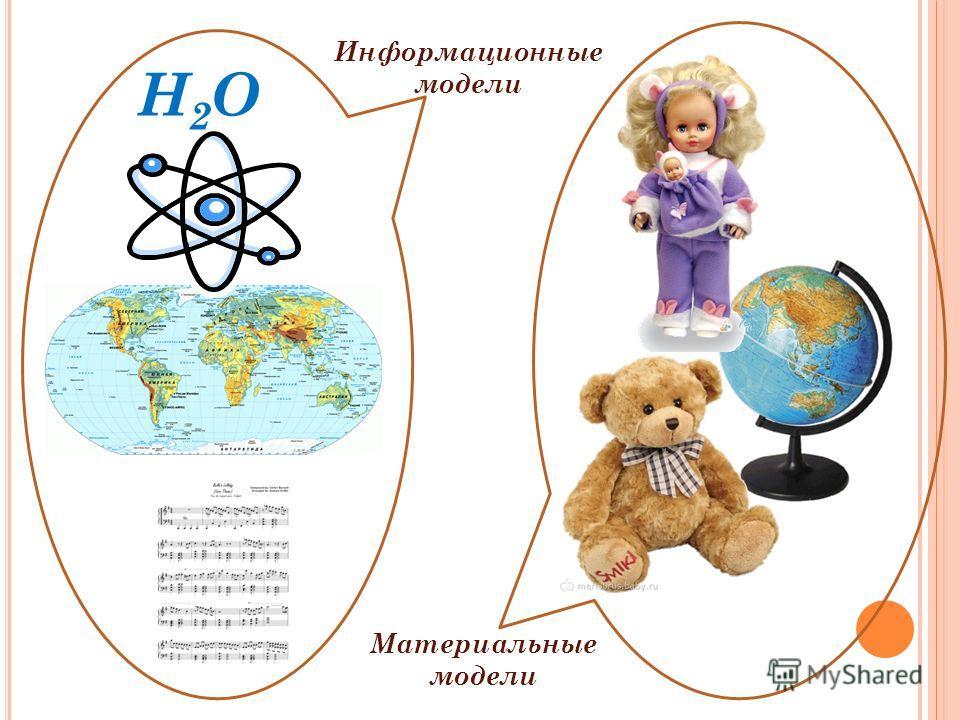 H2OH2O Информационные модели Материальные модели