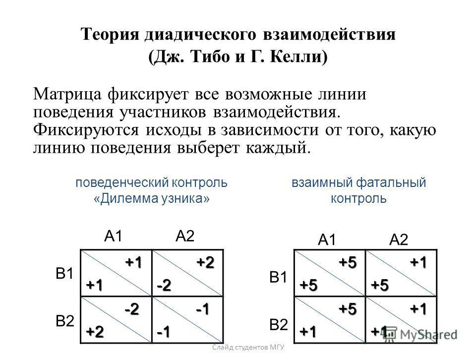 Слайд студентов МГУ Теория диадического взаимодействия (Дж. Тибо и Г. Келли) +5 +5+5 +1 +1+5 +5 +5+1 +1 +1+1 взаимный фатальный контроль А1 A2 B1 B2 +1 +1+1 +2 +2-2 -2 -2+2 -1 -1 поведенческий контроль «Дилемма узника» А1 A2 B1 B2 Матрица фиксирует в