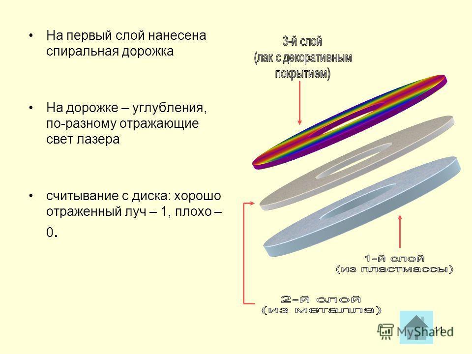 11 На первый слой нанесена спиральная дорожка На дорожке – углубления, по-разному отражающие свет лазера считывание с диска: хорошо отраженный луч – 1, плохо – 0.