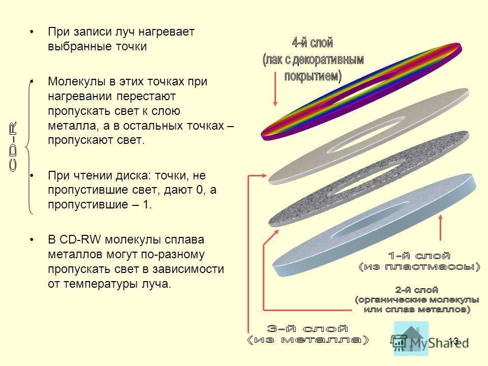 13 При записи луч нагревает выбранные точки Молекулы в этих точках при нагревании перестают пропускать свет к слою металла, а в остальных точках – пропускают свет. При чтении диска: точки, не пропустившие свет, дают 0, а пропустившие – 1. В CD-RW мол