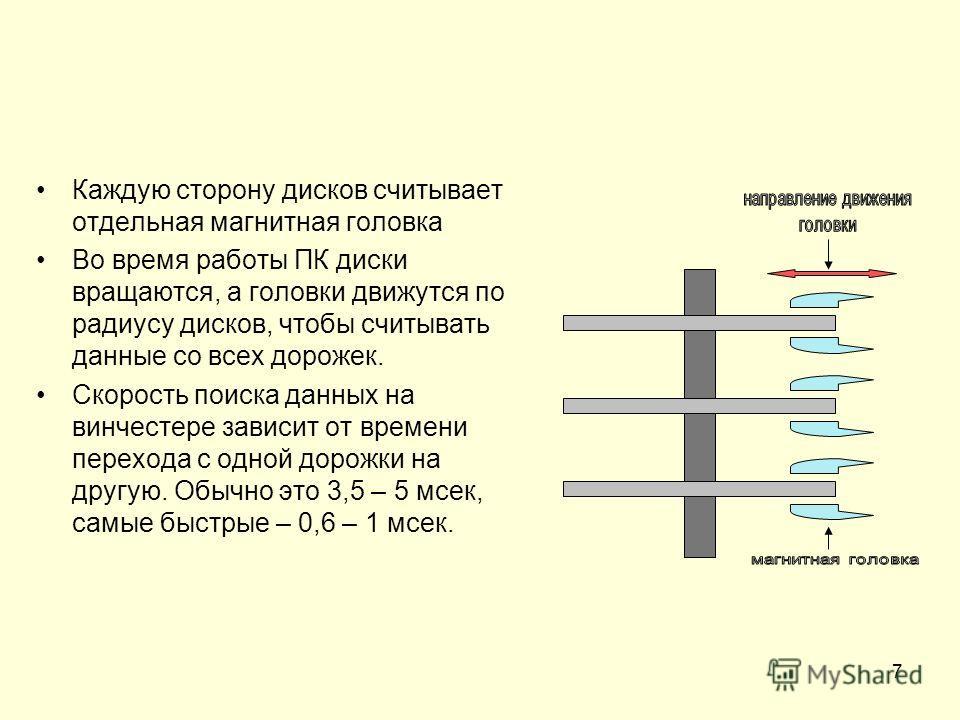 7 Каждую сторону дисков считывает отдельная магнитная головка Во время работы ПК диски вращаются, а головки движутся по радиусу дисков, чтобы считывать данные со всех дорожек. Скорость поиска данных на винчестере зависит от времени перехода с одной д