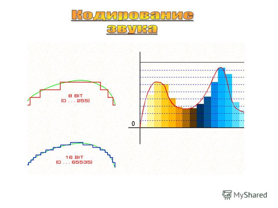Дискретизация - это преобразование непрерывных сигналов в набор дискретных значений, каждому из которых присваивается определенный код. Аналоговый сигнал Дискретный сигнал