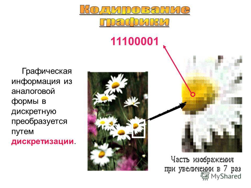 Кодирование информации в ПК Машинный двоичный язык – логическая последовательность ________________. Каждая цифра машинного двоичного кода несет количество информации, равное _____ Устройства«1»«0» Электронные схемы Участок поверхности магнитного нос
