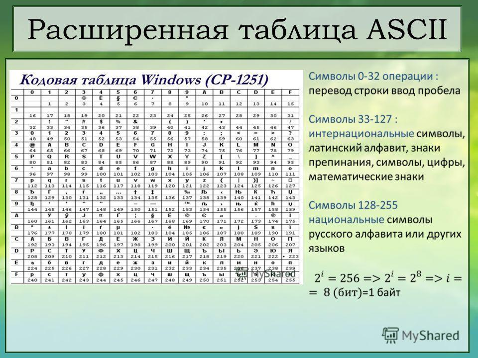 Расширенная таблица ASCII