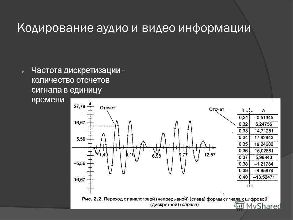 Частота дискретизации - количество отсчетов сигнала в единицу времени
