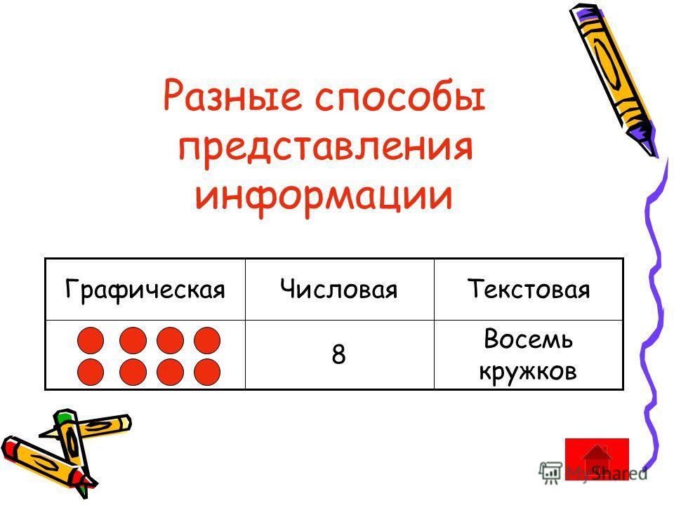 Разные способы представления информации Восемь кружков 8 Текстовая ЧисловаяГрафическая