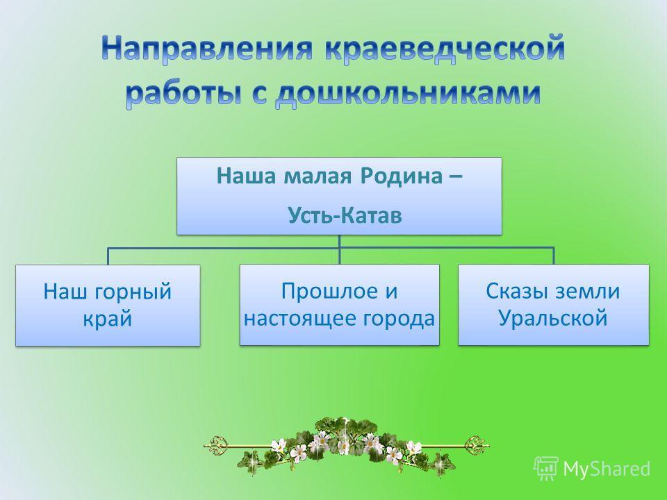 Наша малая Родина – Усть-Катав Наш горный край Прошлое и настоящее города Сказы земли Уральской