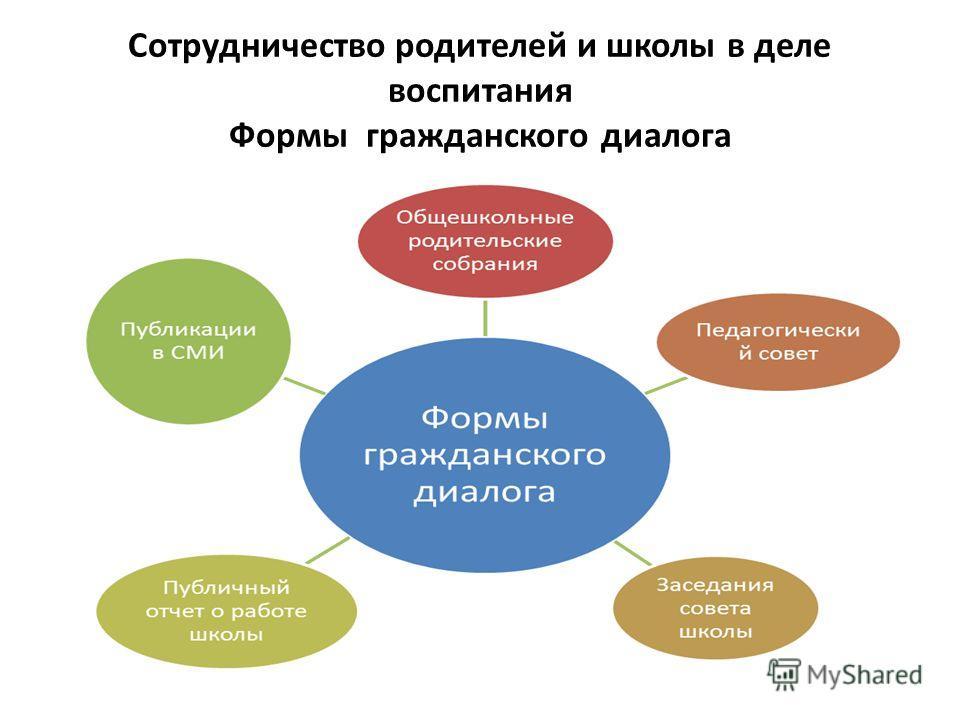 Сотрудничество родителей и школы в деле воспитания Формы гражданского диалога