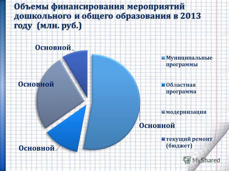 Объемы финансирования мероприятий дошкольного и общего образования в 2013 году (млн. руб.)