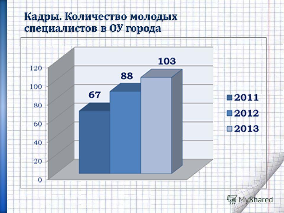 Кадры. Количество молодых специалистов в ОУ города