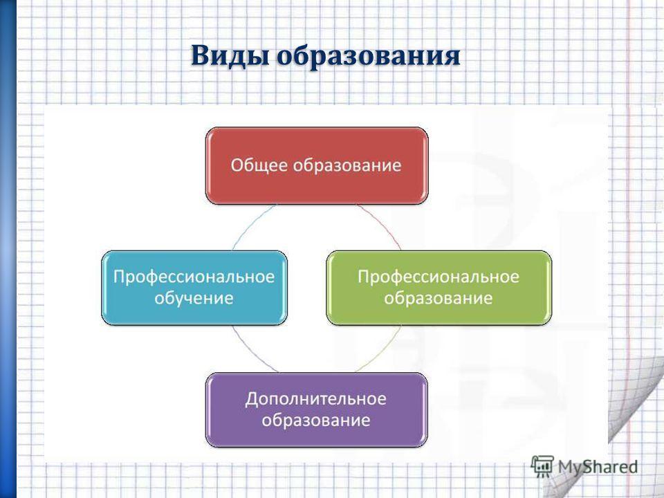 Виды образования