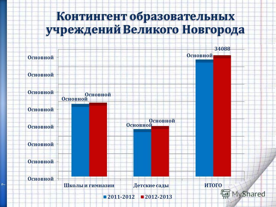 Контингент образовательных учреждений Великого Новгорода 7