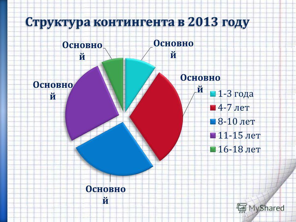 Структура контингента в 2013 году