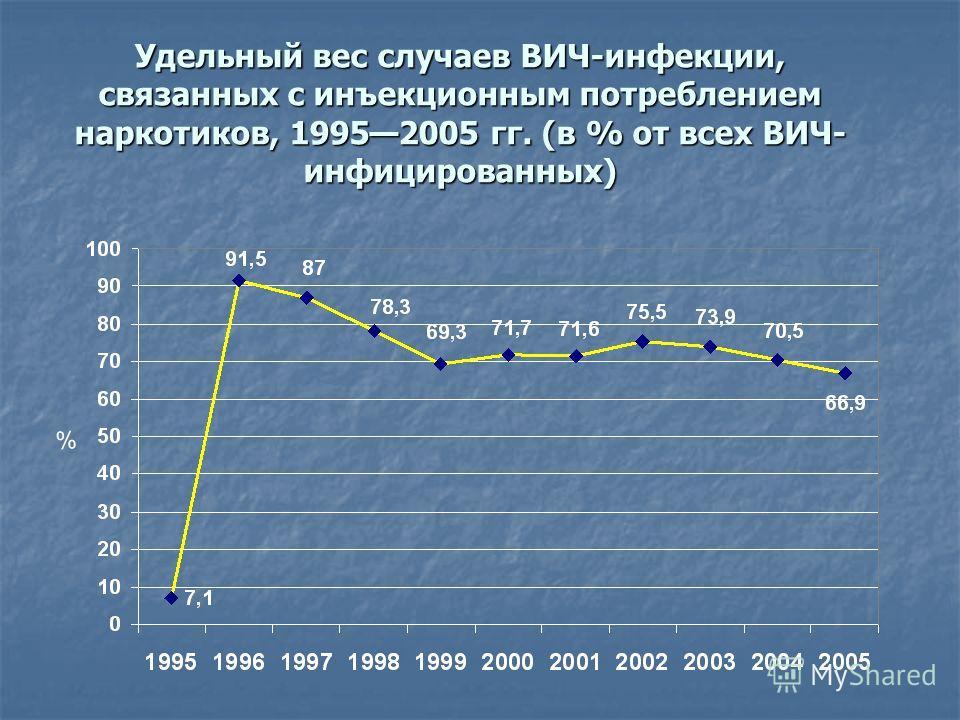 Удельный вес случаев ВИЧ-инфекции, связанных с инъекционным потреблением наркотиков, 19952005 гг. (в % от всех ВИЧ- инфицированных)