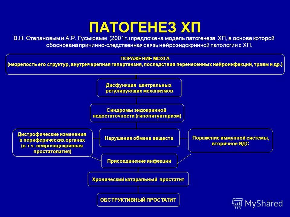 11 ПАТОГЕНЕЗ ХП В.Н. Степановым и А.Р. Гуськовым (2001 г.) предложена модель патогенеза ХП, в основе которой обоснована причинно-следственная связь нейроэндокринной патологии с ХП. Синдромы эндокринной недостаточности (гипопитуитаризм) Дисфункция цен